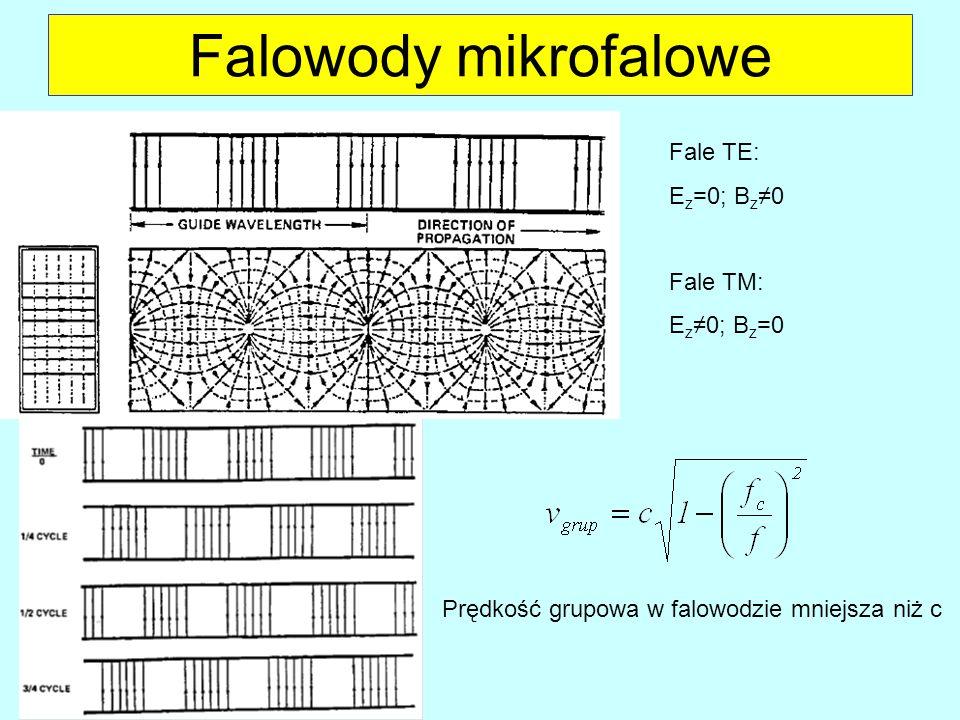 Falowody mikrofalowe Fale TE: E z =0; B z 0 Fale TM: E z 0; B z =0 Prędkość grupowa w falowodzie mniejsza niż c