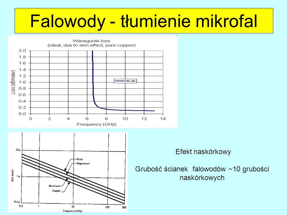 Falowody - tłumienie mikrofal Efekt naskórkowy Grubość ścianek falowodów ~10 grubości naskórkowych