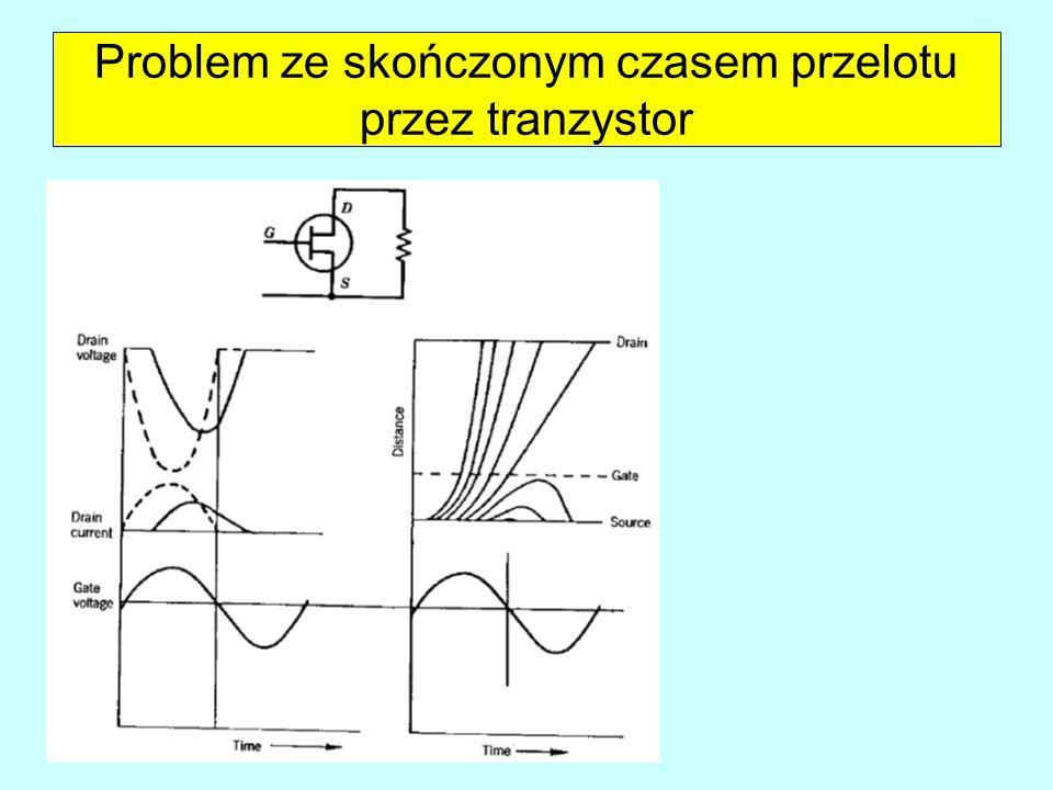 Pola elektryczne w falowodzie prostokątnym