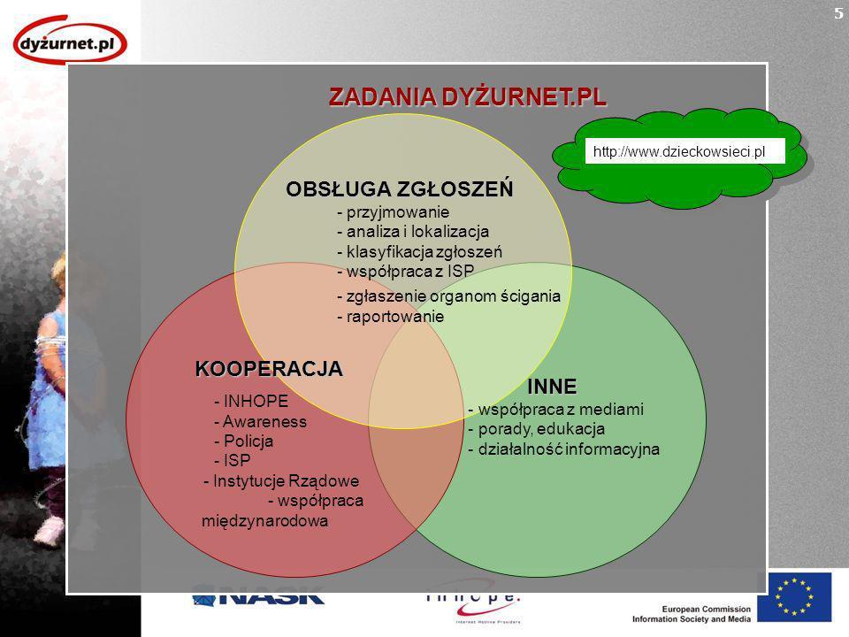 OBSŁUGA ZGŁOSZEŃ - przyjmowanie - analiza i lokalizacja - klasyfikacja zgłoszeń - współpraca z ISP - zgłaszenie organom ścigania - raportowanie INNE - współpraca z mediami - porady, edukacja - działalność informacyjna ZADANIA DYŻURNET.PL KOOPERACJA - INHOPE - Awareness - Policja - ISP - Instytucje Rządowe - współpraca międzynarodowa 5 http://www.dzieckowsieci.pl