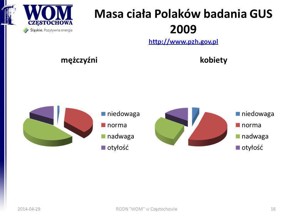 Masa ciała Polaków badania GUS 2009 http://www.pzh.gov.pl http://www.pzh.gov.pl 2014-04-29RODN