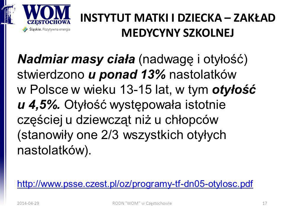 INSTYTUT MATKI I DZIECKA – ZAKŁAD MEDYCYNY SZKOLNEJ Nadmiar masy ciała (nadwagę i otyłość) stwierdzono u ponad 13% nastolatków w Polsce w wieku 13-15