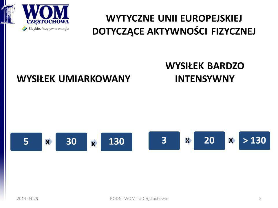 WYTYCZNE UNII EUROPEJSKIEJ DOTYCZĄCE AKTYWNOŚCI FIZYCZNEJ WYSIŁEK UMIARKOWANY 5 x 30 x 130 WYSIŁEK BARDZO INTENSYWNY 3 X 20 X > 130 2014-04-29RODN