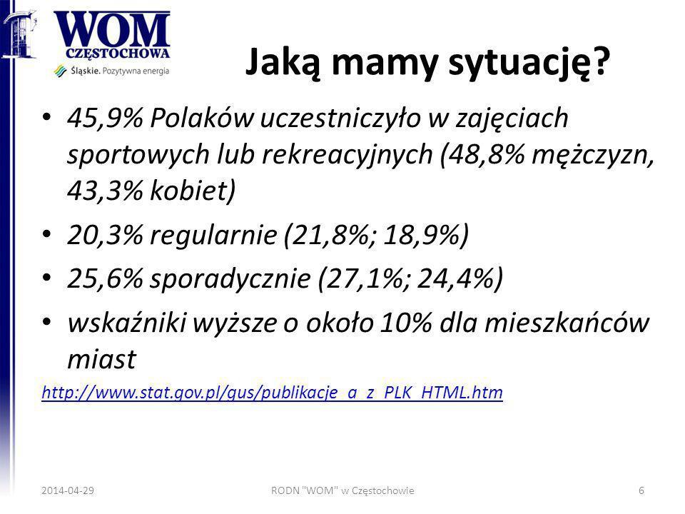Jaką mamy sytuację? 45,9% Polaków uczestniczyło w zajęciach sportowych lub rekreacyjnych (48,8% mężczyzn, 43,3% kobiet) 20,3% regularnie (21,8%; 18,9%
