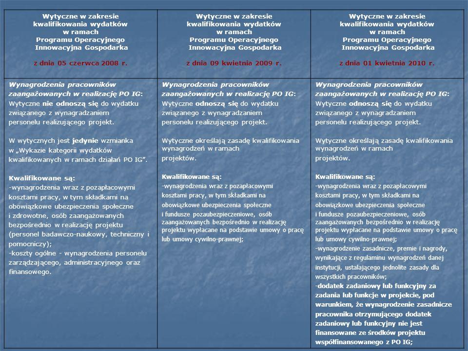 Wytyczne w zakresie kwalifikowania wydatków w ramach Programu Operacyjnego Innowacyjna Gospodarka z dnia 05 czerwca 2008 r. Wytyczne w zakresie kwalif