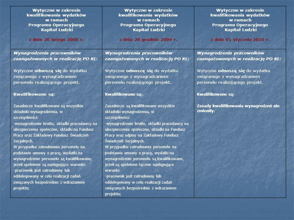 Wytyczne w zakresie kwalifikowania wydatków w ramach Programu Operacyjnego Kapitał Ludzki z dnia 20 lutego 2008 r. Wytyczne w zakresie kwalifikowania