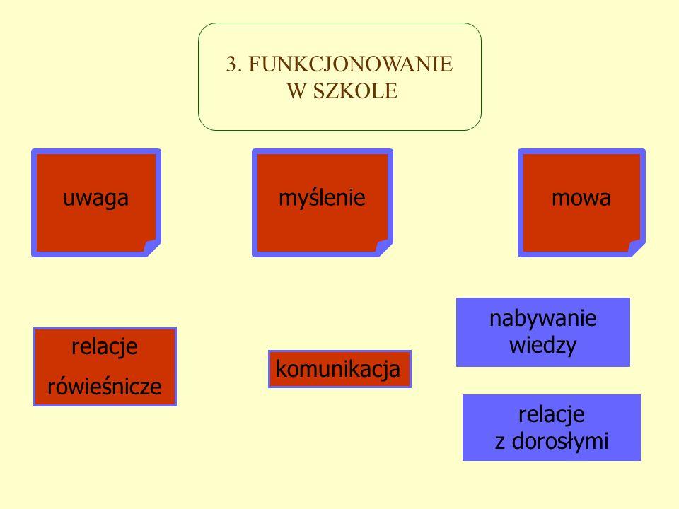 3. FUNKCJONOWANIE W SZKOLE relacje rówieśnicze relacje z dorosłymi komunikacja nabywanie wiedzy uwagamyśleniemowa