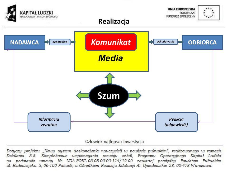 Realizacja NADAWCAODBIORCA Kodowanie Dekodowanie Komunikat Media Reakcja (odpowiedź) Informacja zwrotna Szum