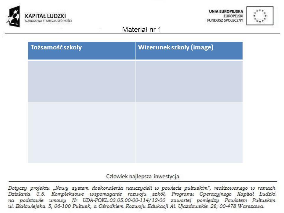 Tożsamość szkołyWizerunek szkoły (image) Materiał nr 1