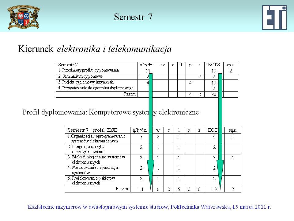 Kierunek elektronika i telekomunikacja Semestr 7 Profil dyplomowania: Komputerowe systemy elektroniczne