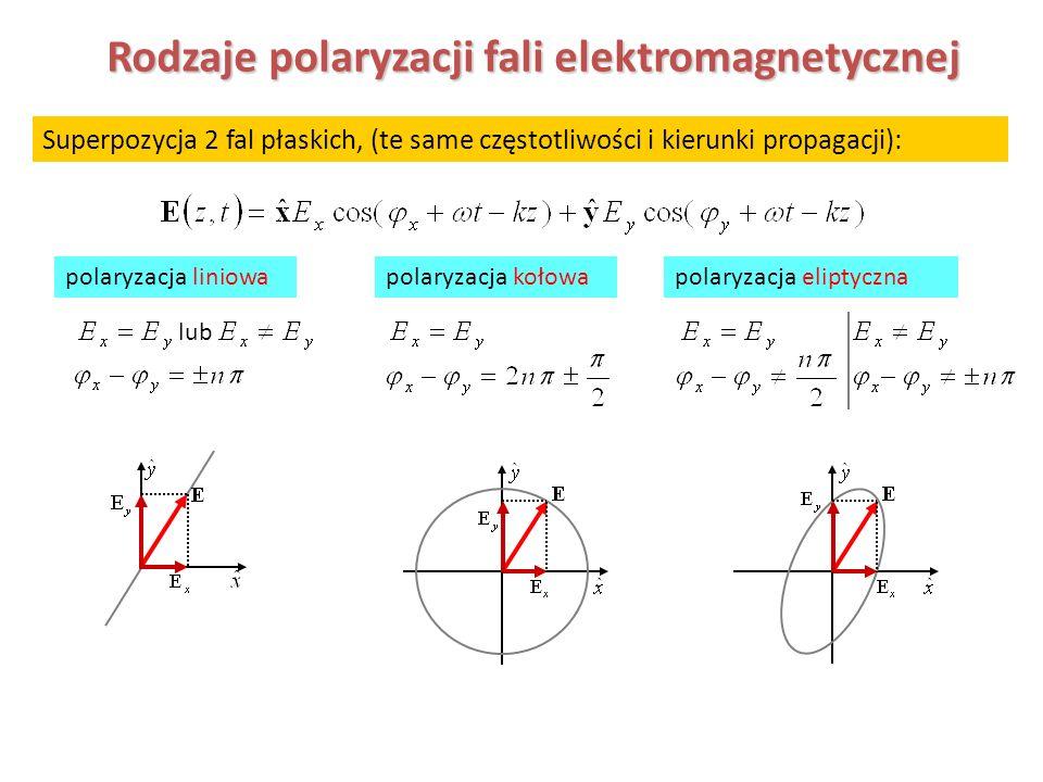 Superpozycja 2 fal płaskich, (te same częstotliwości i kierunki propagacji): polaryzacja liniowa lub polaryzacja kołowapolaryzacja eliptyczna Rodzaje