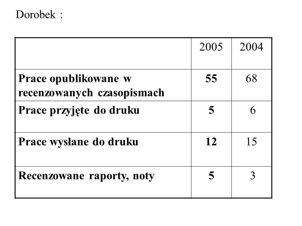 Dorobek : 20052004 Prace opublikowane w recenzowanych czasopismach 5568 Prace przyjęte do druku5 6 Prace wysłane do druku1215 Recenzowane raporty, noty5 3