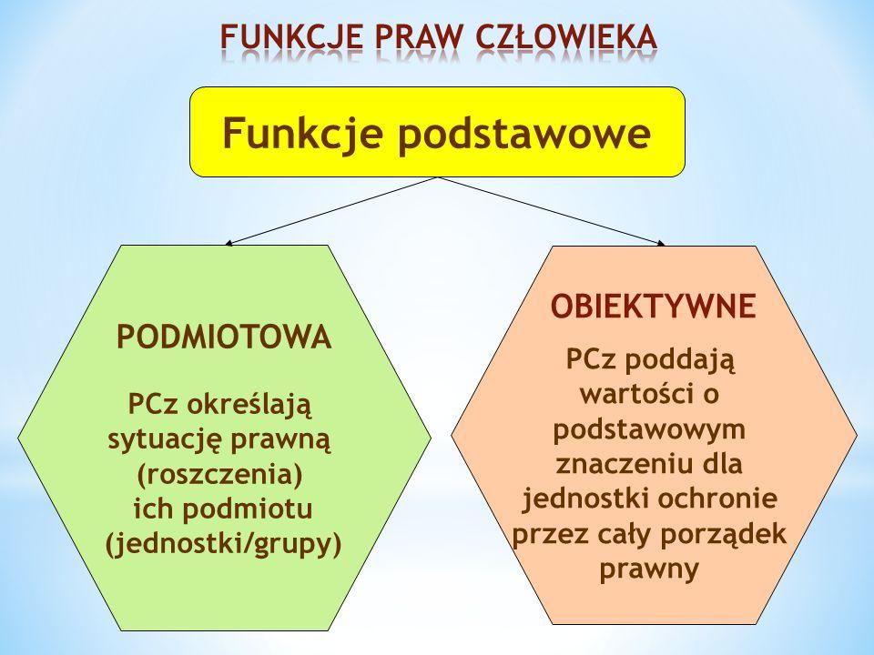 Funkcje podstawowe PODMIOTOWA PCz określają sytuację prawną (roszczenia) ich podmiotu (jednostki/grupy) OBIEKTYWNE PCz poddają wartości o podstawowym