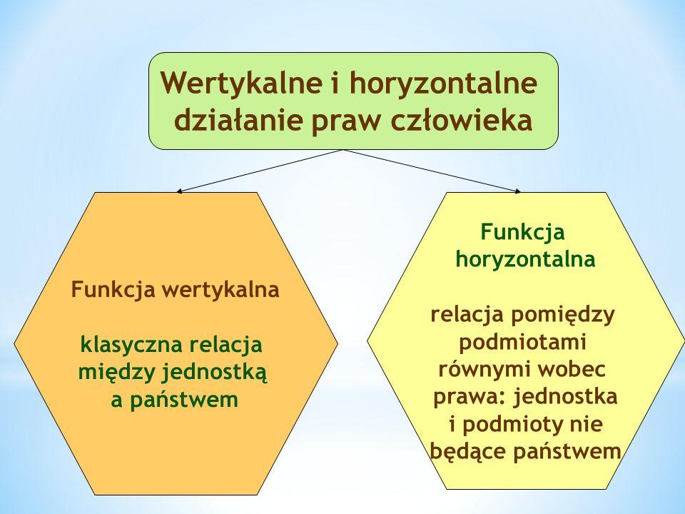Wertykalne i horyzontalne działanie praw człowieka Funkcja wertykalna klasyczna relacja między jednostką a państwem Funkcja horyzontalna relacja pomię