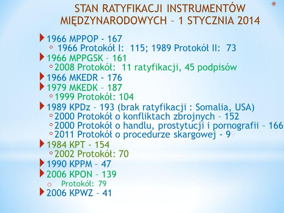 STAN RATYFIKACJI INSTRUMENTÓW MIĘDZYNARODOWYCH – 1 STYCZNIA 2014 1966 MPPOP - 167 1966 Protokół I: 115; 1989 Protokół II: 73 1966 MPPGSK – 161 2008 Pr