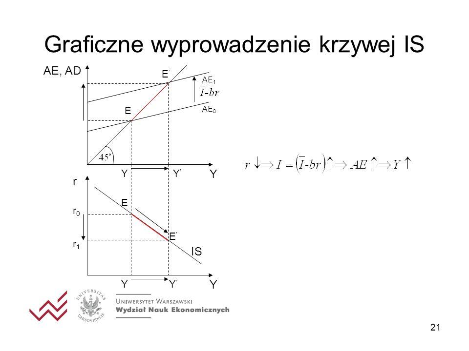 21 Graficzne wyprowadzenie krzywej IS AE, AD Y AE 0 AE 1 YY E E r Y YY r0r0 r1r1 E E IS