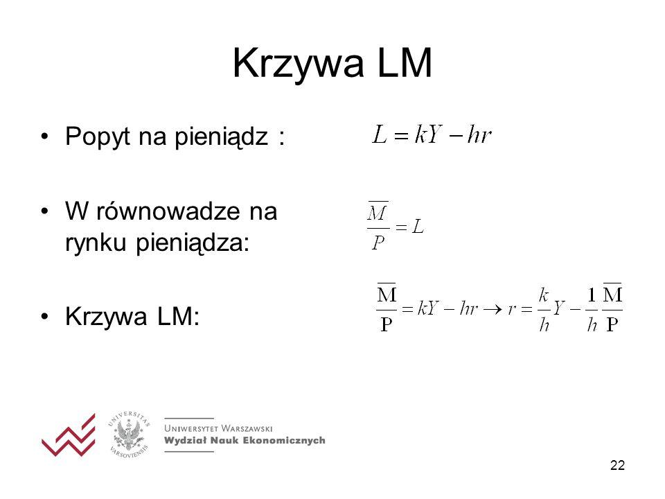 22 Krzywa LM Popyt na pieniądz : W równowadze na rynku pieniądza: Krzywa LM: