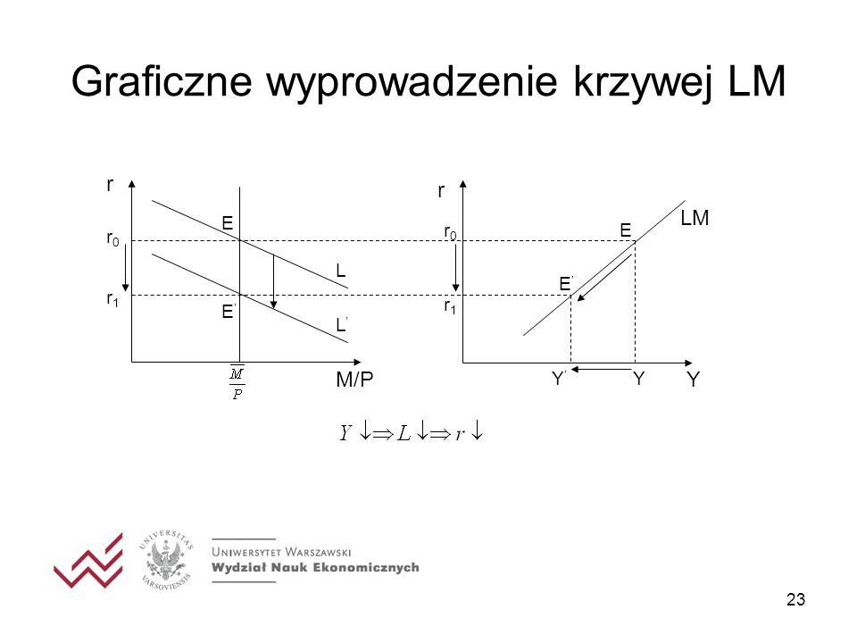 23 Graficzne wyprowadzenie krzywej LM r E E r Y YY r0r0 r1r1 M/P L L r0r0 r1r1 LM E E