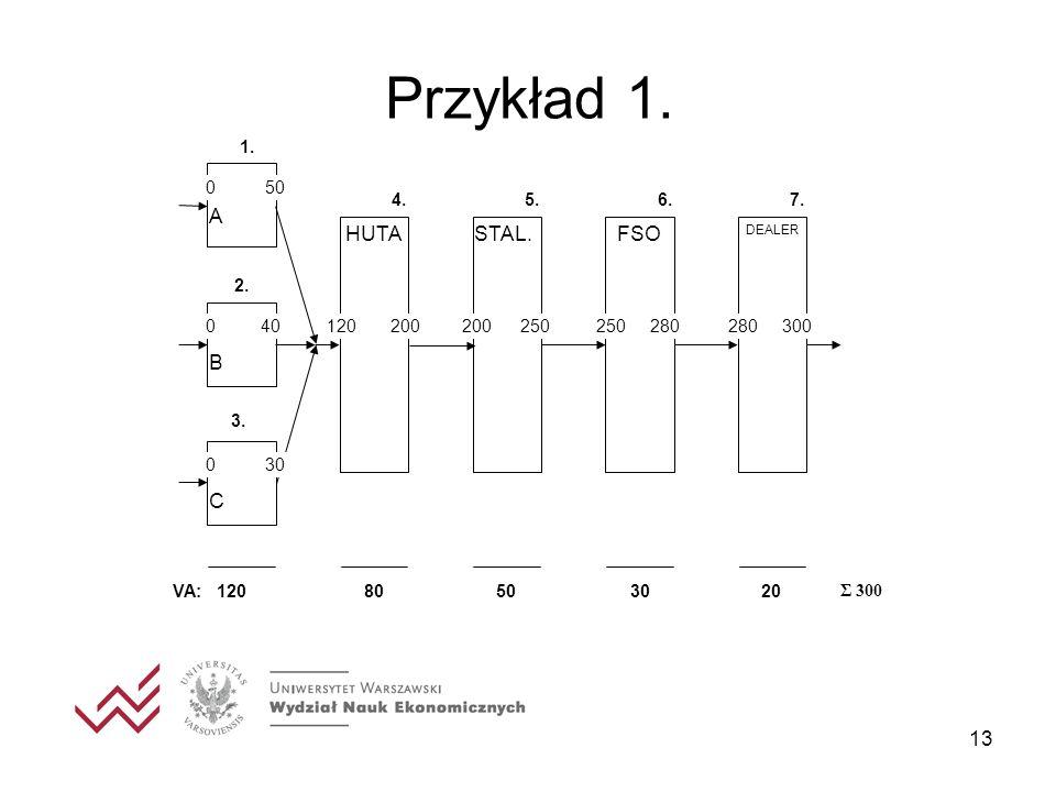 13 Przykład 1.1. HUTASTAL.FSO DEALER A B C 120 200200 250250 280280 300 0 40 0 50 0 30 7.6.5.4.