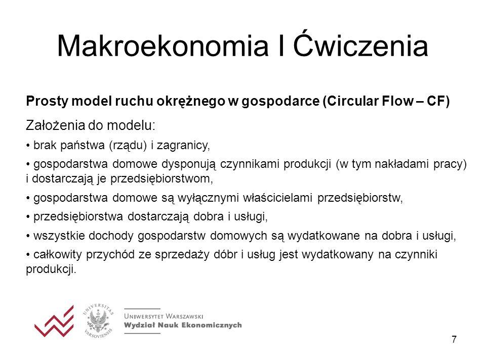 7 Makroekonomia I Ćwiczenia Prosty model ruchu okrężnego w gospodarce (Circular Flow – CF) Założenia do modelu: brak państwa (rządu) i zagranicy, gospodarstwa domowe dysponują czynnikami produkcji (w tym nakładami pracy) i dostarczają je przedsiębiorstwom, gospodarstwa domowe są wyłącznymi właścicielami przedsiębiorstw, przedsiębiorstwa dostarczają dobra i usługi, wszystkie dochody gospodarstw domowych są wydatkowane na dobra i usługi, całkowity przychód ze sprzedaży dóbr i usług jest wydatkowany na czynniki produkcji.