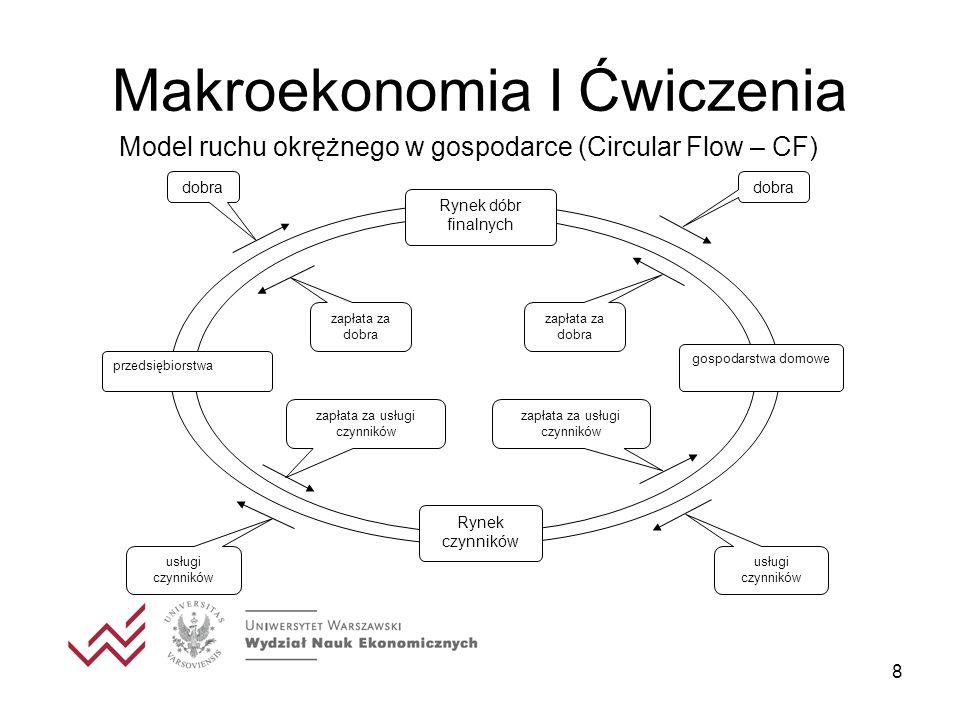 8 Makroekonomia I Ćwiczenia Rynek czynników gospodarstwa domowe przedsiębiorstwa Rynek dóbr finalnych dobra zapłata za dobra dobra zapłata za dobra zapłata za usługi czynników usługi czynników Model ruchu okrężnego w gospodarce (Circular Flow – CF)