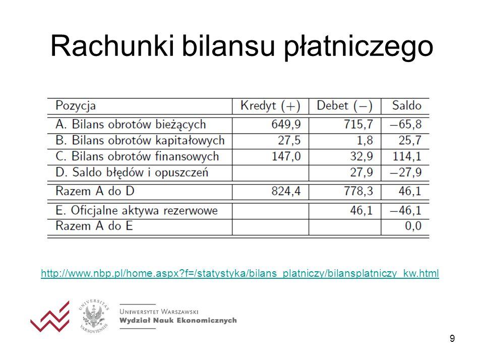 10 Rachunki bilansu płatniczego Suma wszystkich pozycji musi być zbilansowana BP = 0.