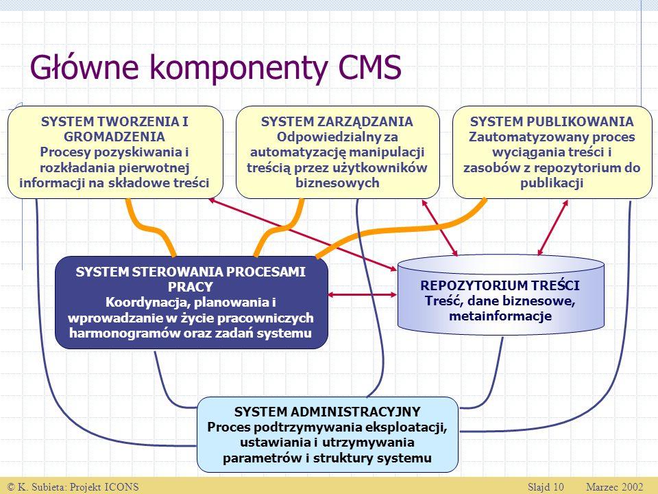 © K. Subieta: Projekt ICONSSlajd 10 Marzec 2002 Główne komponenty CMS SYSTEM TWORZENIA I GROMADZENIA Procesy pozyskiwania i rozkładania pierwotnej inf