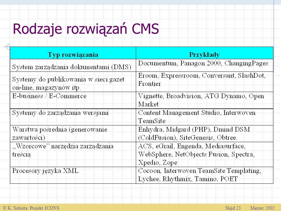 © K. Subieta: Projekt ICONSSlajd 23 Marzec 2002 Rodzaje rozwiązań CMS