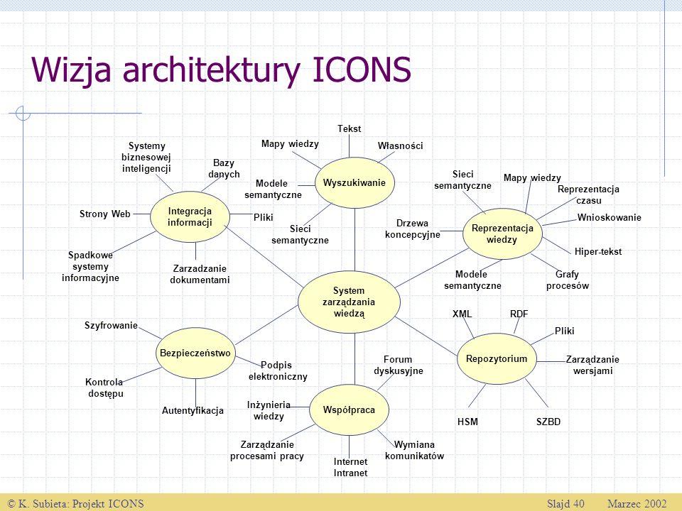 © K. Subieta: Projekt ICONSSlajd 40 Marzec 2002 Wizja architektury ICONS System zarządzania wiedzą Repozytorium Wyszukiwanie Współpraca Bezpieczeństwo