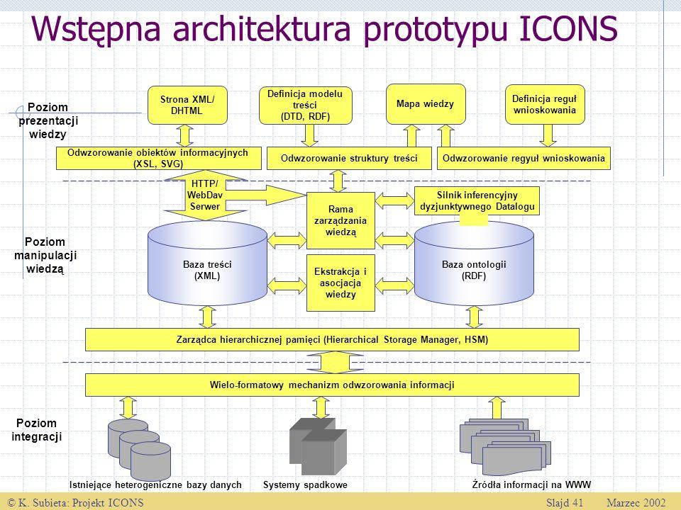© K. Subieta: Projekt ICONSSlajd 41 Marzec 2002 Wstępna architektura prototypu ICONS Poziom prezentacji wiedzy Poziom manipulacji wiedzą Poziom integr