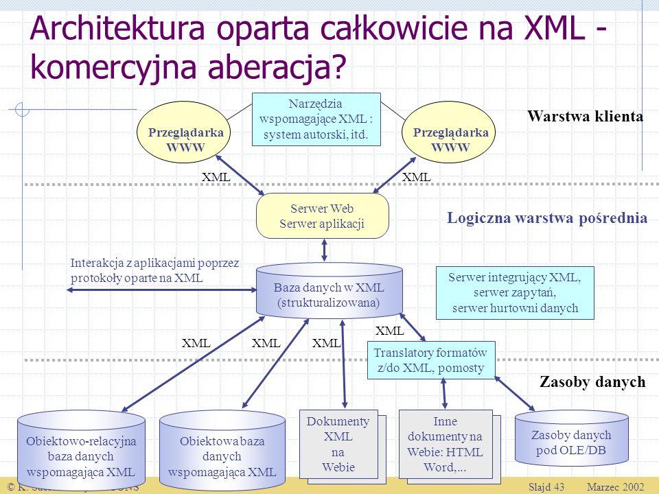 © K. Subieta: Projekt ICONSSlajd 43 Marzec 2002 Logiczna warstwa pośrednia Zasoby danych Warstwa klienta XML Przeglądarka WWW Przeglądarka WWW Narzędz