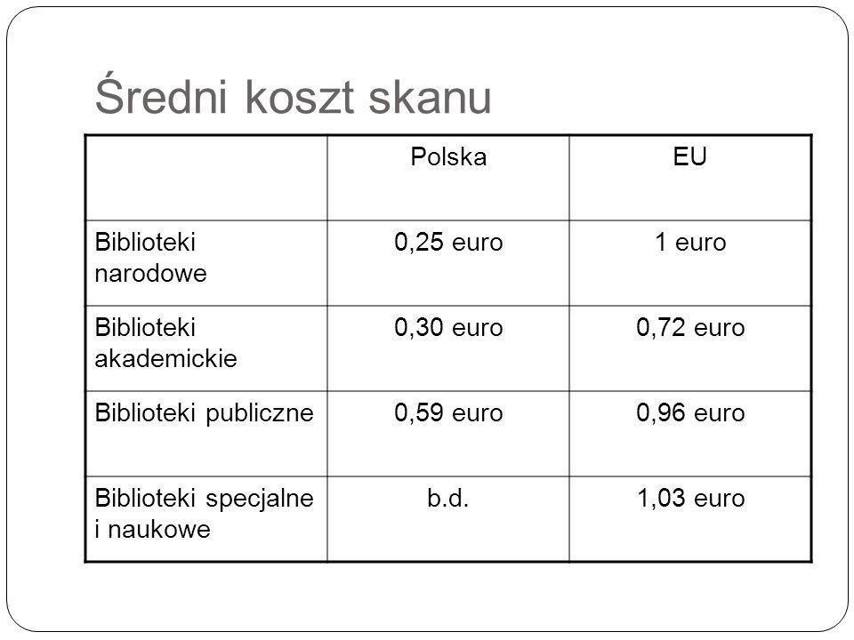 Średni koszt skanu PolskaEU Biblioteki narodowe 0,25 euro1 euro Biblioteki akademickie 0,30 euro0,72 euro Biblioteki publiczne0,59 euro0,96 euro Biblioteki specjalne i naukowe b.d.1,03 euro