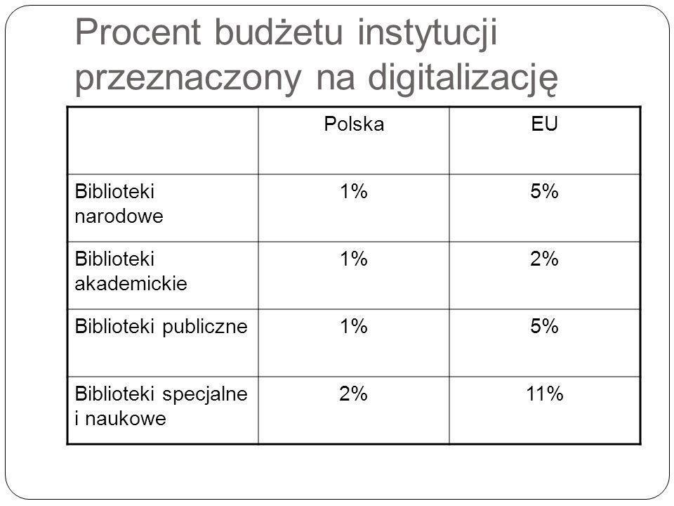 Procent budżetu instytucji przeznaczony na digitalizację PolskaEU Biblioteki narodowe 1%5% Biblioteki akademickie 1%2% Biblioteki publiczne1%5% Biblioteki specjalne i naukowe 2%11%