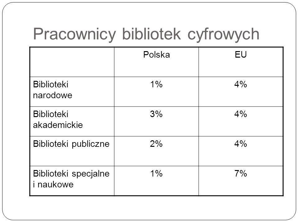 Pracownicy bibliotek cyfrowych PolskaEU Biblioteki narodowe 1%4% Biblioteki akademickie 3%4% Biblioteki publiczne2%4% Biblioteki specjalne i naukowe 1%7%