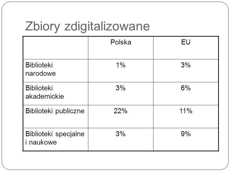Zbiory zdigitalizowane PolskaEU Biblioteki narodowe 1%3% Biblioteki akademickie 3%6% Biblioteki publiczne22%11% Biblioteki specjalne i naukowe 3%9%