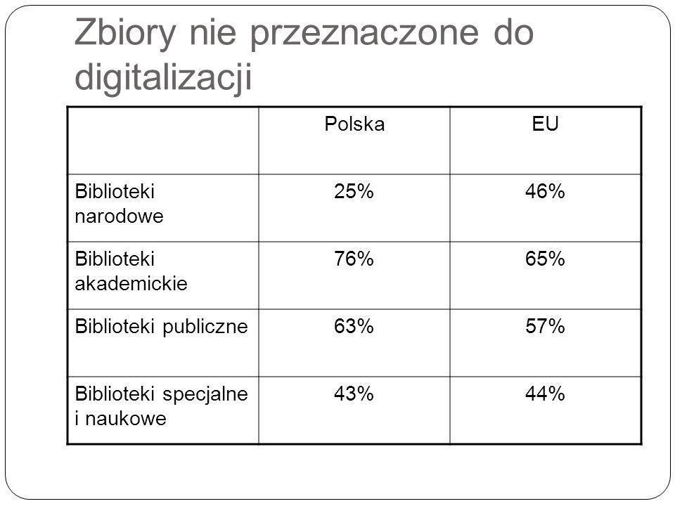 Zbiory nie przeznaczone do digitalizacji PolskaEU Biblioteki narodowe 25%46% Biblioteki akademickie 76%65% Biblioteki publiczne63%57% Biblioteki specjalne i naukowe 43%44%