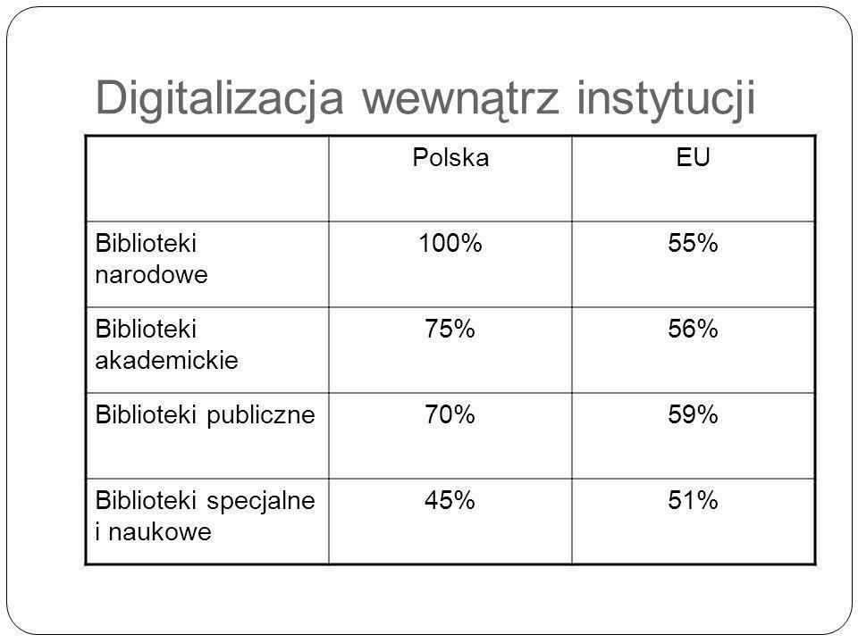 Digitalizacja wewnątrz instytucji PolskaEU Biblioteki narodowe 100%55% Biblioteki akademickie 75%56% Biblioteki publiczne70%59% Biblioteki specjalne i naukowe 45%51%