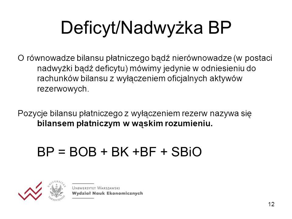 12 Deficyt/Nadwyżka BP O równowadze bilansu płatniczego bądź nierównowadze (w postaci nadwyżki bądź deficytu) mówimy jedynie w odniesieniu do rachunków bilansu z wyłączeniem oficjalnych aktywów rezerwowych.