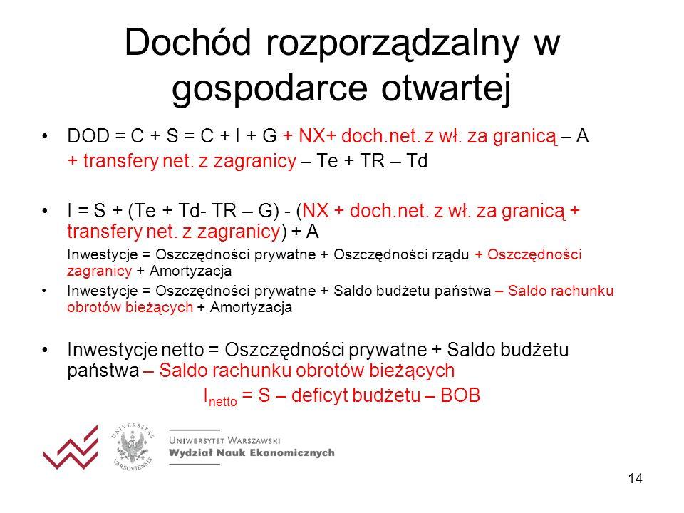 14 Dochód rozporządzalny w gospodarce otwartej DOD = C + S = C + I + G + NX+ doch.net. z wł. za granicą – A + transfery net. z zagranicy – Te + TR – T