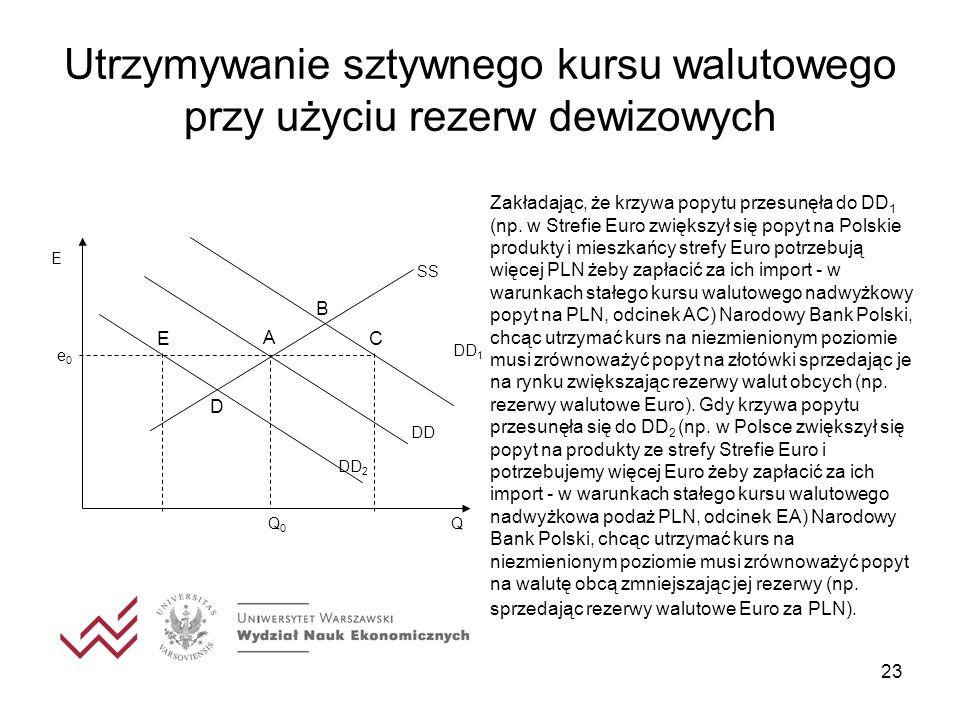 23 Utrzymywanie sztywnego kursu walutowego przy użyciu rezerw dewizowych DD 1 Zakładając, że krzywa popytu przesunęła do DD 1 (np. w Strefie Euro zwię
