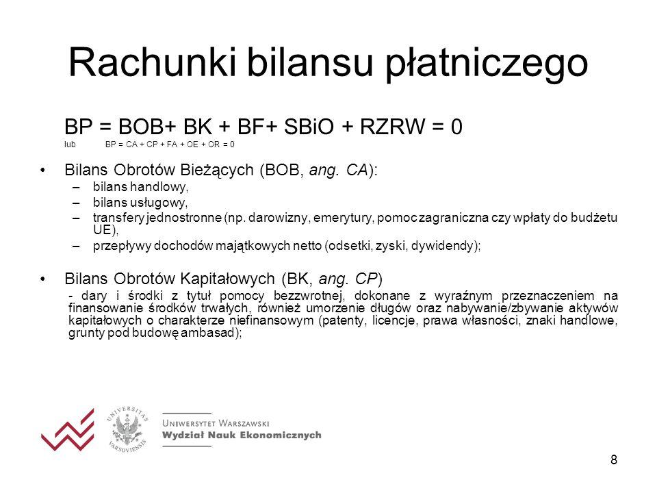 8 Rachunki bilansu płatniczego BP = BOB+ BK + BF+ SBiO + RZRW = 0 lubBP = CA + CP + FA + OE + OR = 0 Bilans Obrotów Bieżących (BOB, ang. CA): –bilans