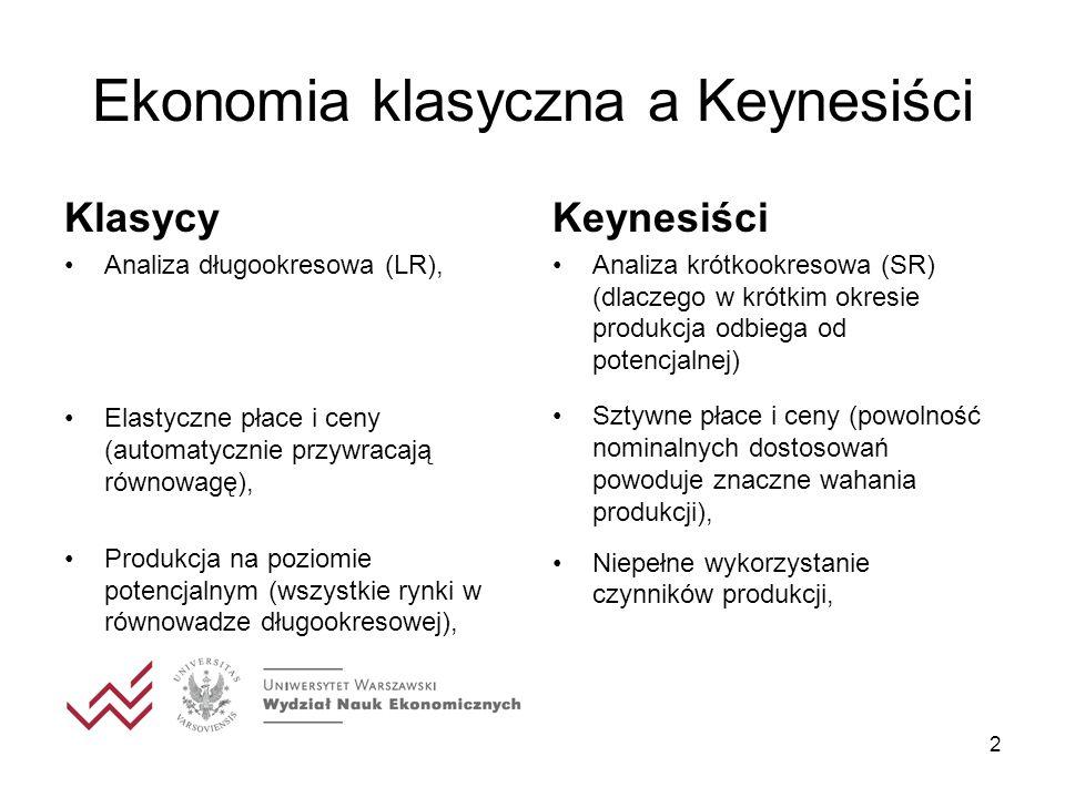 3 Ekonomia klasyczna a Keynesiści Klasycy Niewidzialna ręka rynku, Model podażowy, Adam Smith, Bogactwo Narodów, 1776, Keynesiści Interwencjonizm państwowy, Model popytowy (konsumpcja jest pierwotna wobec produkcji – wielkość produkcji zależy od zagregowanych wydatków, John Maynard Keynes, The General Theory of Employment, Interest and Money, 1936,