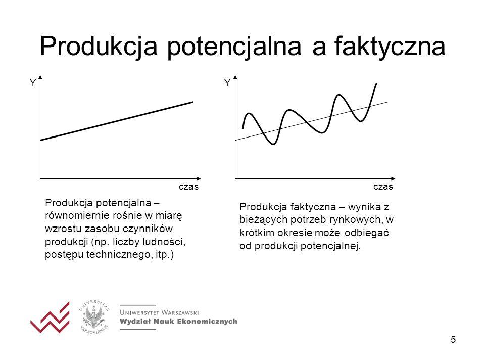 16 Stan równowagi Planowane inwestycje są równe planowanym oszczędnościom I planowane = S planowane Y S, I - a I S Y*Y* 0