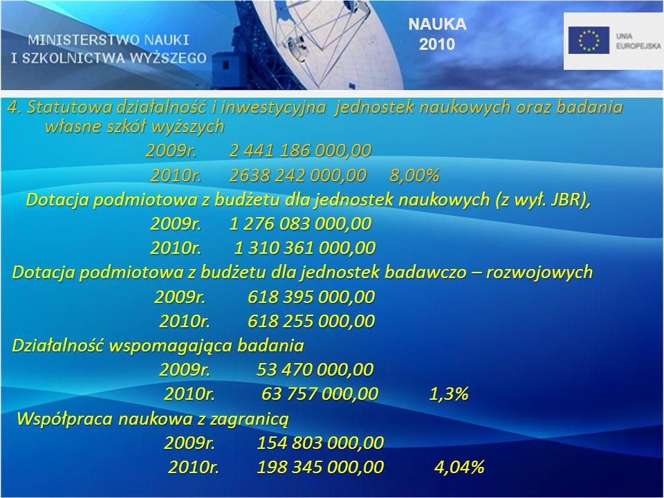 4. Statutowa działalność i inwestycyjna jednostek naukowych oraz badania własne szkół wyższych 2009r. 2 441 186 000,00 2009r. 2 441 186 000,00 2010r.