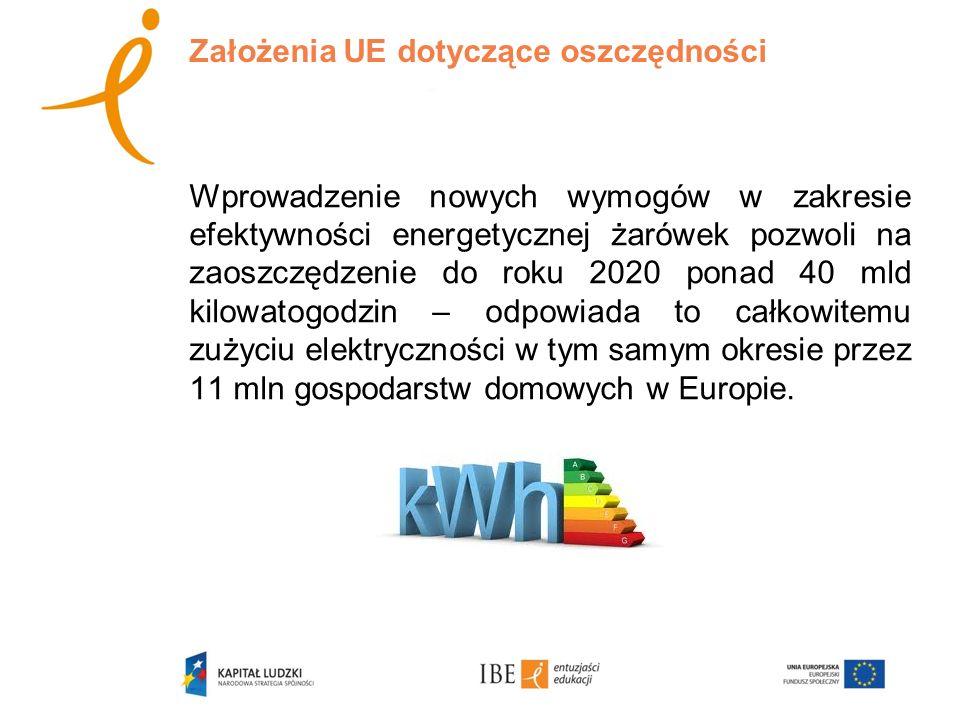 Założenia UE dotyczące oszczędności Wprowadzenie nowych wymogów w zakresie efektywności energetycznej żarówek pozwoli na zaoszczędzenie do roku 2020 p