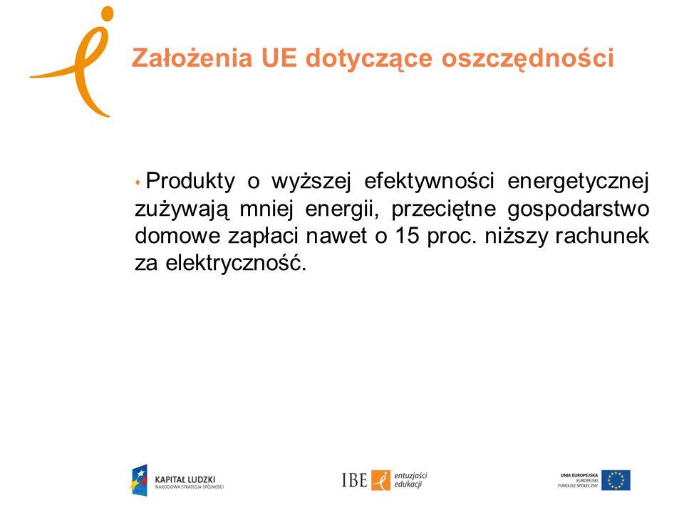 Założenia UE dotyczące oszczędności Produkty o wyższej efektywności energetycznej zużywają mniej energii, przeciętne gospodarstwo domowe zapłaci nawet