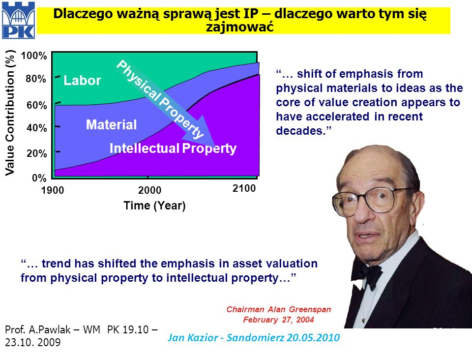 Chairman Alan Greenspan February 27, 2004 … shift of emphasis from physical materials to ideas as the core of value creation appears to have accelerat
