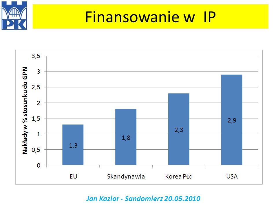 Finansowanie w IP Jan Kazior - Sandomierz 20.05.2010