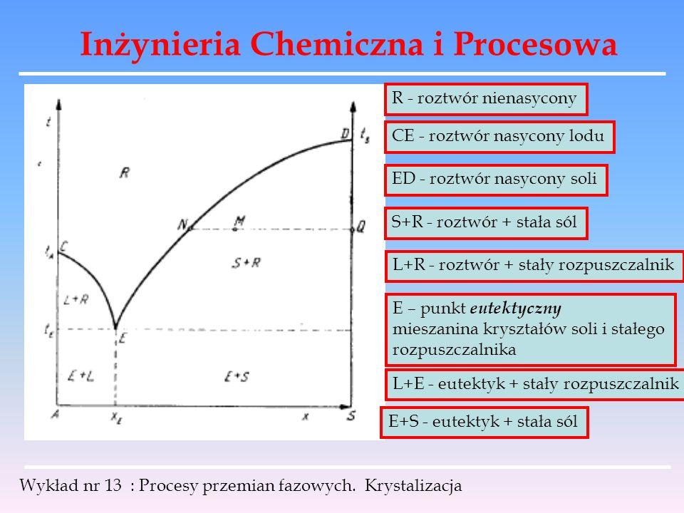 Inżynieria Chemiczna i Procesowa Wykład nr 13 : Procesy przemian fazowych. Krystalizacja R - roztwór nienasycony CE - roztwór nasycony lodu ED - roztw