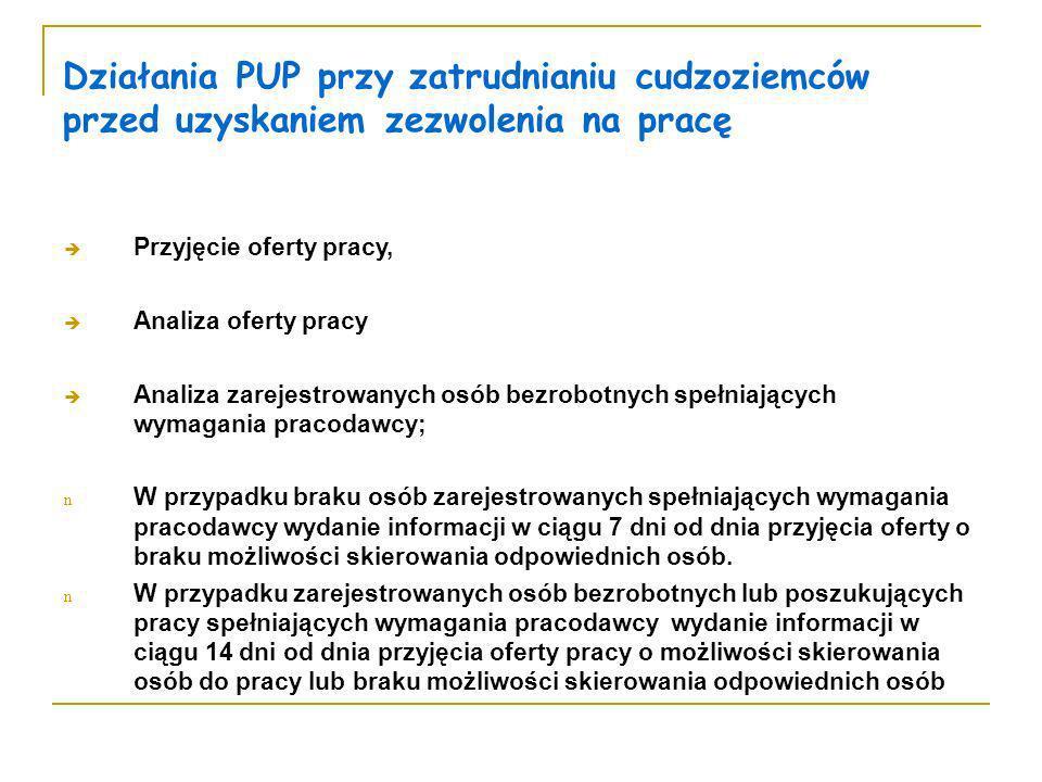 Działania PUP przy zatrudnianiu cudzoziemców przed uzyskaniem zezwolenia na pracę Przyjęcie oferty pracy, Analiza oferty pracy Analiza zarejestrowanyc